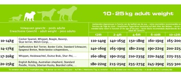 Euro-premium medium puppy chicken & rice 12 kg
