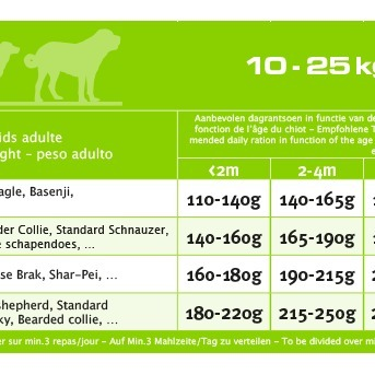 Euro-premium medium puppy derma+ 2,5 Kg