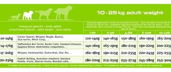 Euro-premium medium puppy derma+ 10 Kg