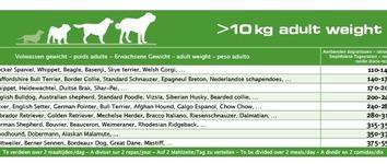 Euro-premium medium adult no grain 2,5 kg
