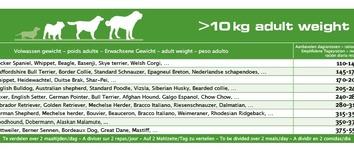 Euro-premium medium adult derma+ 2,5 Kg